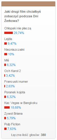 Wyniki głosowania - Jaki drugi film chciałbyś zobaczyć podczas Dni Żerkowa?
