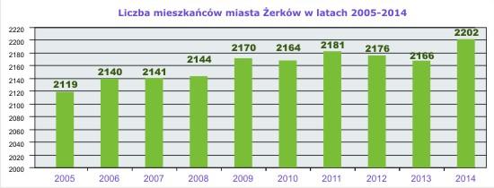 - 2014_liczba_mieszkancow_zerkow.jpg